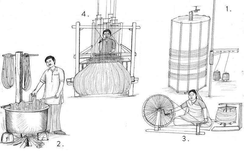 Crafting Process